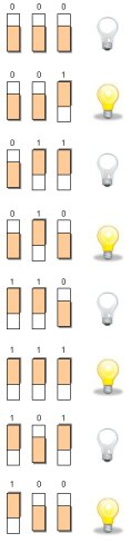 All Eight States of a Three-Switch Circuit