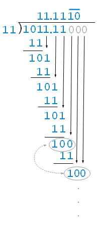An Example of Binary Division