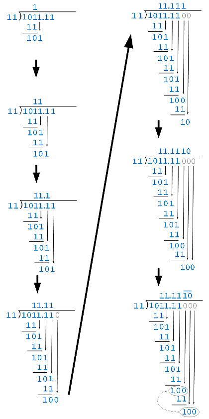 Steps of Binary Division