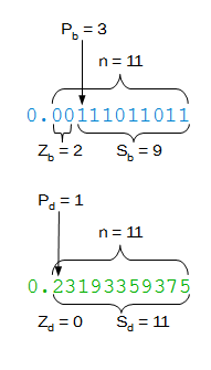 Example: Counting significant bits and digits