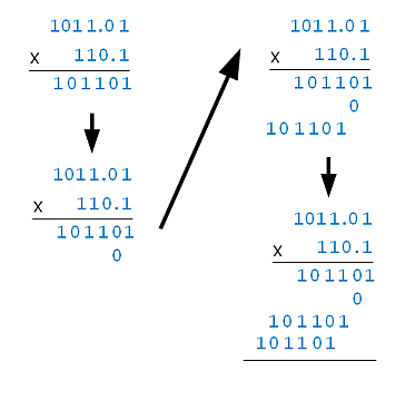 Steps of Binary Multiplication (Multiplication Phase Only)