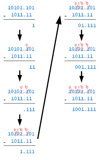 Steps of Binary Subtraction
