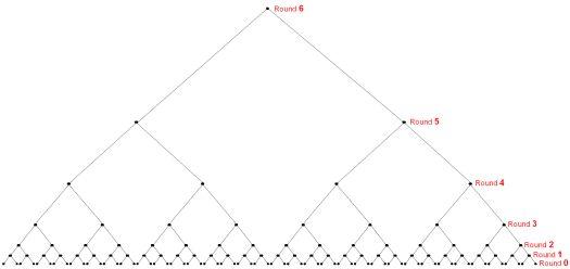 The NCAA Tournament Represented As a Binary Tree