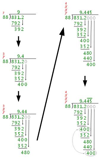 Steps of Decimal Division