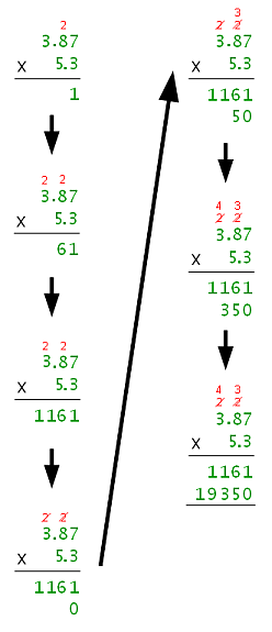 Steps of Decimal Multiplication (Multiplication Phase Only)