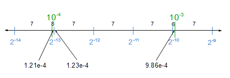 Example: variable precision between powers of ten