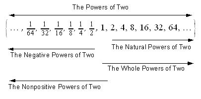 Nonstandard naming of the powers of two and its subsets.