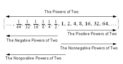 The powers of two and its major subsets.