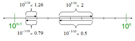 How Linear Distances at Logarithmic Scale Equate to Multiplication