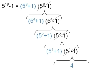 Recursive Factoring of Differences of Squares