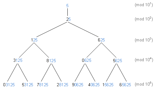 Binary Tree Showing Nested 1-5 Digit Ending Patterns (Digits)