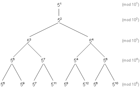 Binary Tree Showing Nested 1-5 Digit Ending Patterns (Powers)