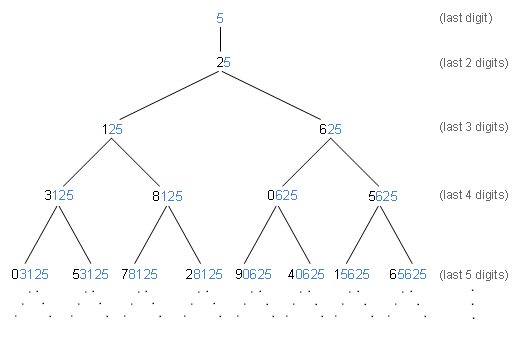 Binary Tree Showing Nested Ending Digit Patterns of the Positive Powers of 5