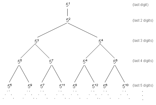 Binary Tree Showing Powers of 5 Corresponding to Ending Digits