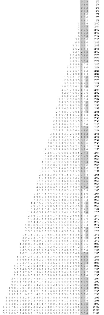 Nested 1-3 Digit Ending Patterns in Powers of Two from 2^3 to 2^102