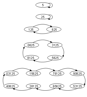 Cycles in the Ending Digits of the Powers of Five