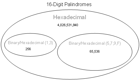 Number of 16-Digit Hexadecimal Palindromes, by Subset (not to scale)