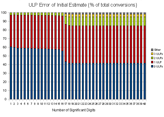 Number of ULPs of Error in Initial Estimate (as percentage of total conversions attempted) -- normal