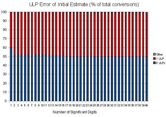 Number of ULPs of Error in Initial Estimate (as percentage of total conversions attempted) -- subnormal