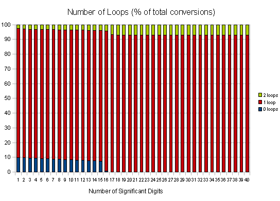 Number of Times Through Correction Loop (as percentage of total conversions attempted) -- normal