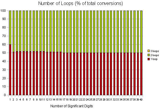 Number of Times Through Correction Loop (as percentage of total conversions attempted) -- subnormal